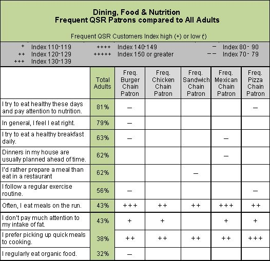 Dining, Food, Nutrition Sample Data Chart