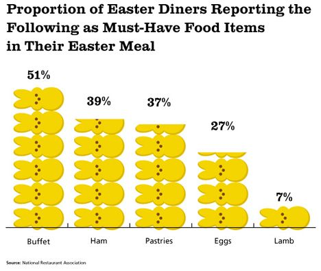 33 Million Americans Will Visit a Restaurant on Easter Sunday