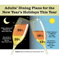 Restaurants to Serve 100 Million Americans this New Year's Weekend, According to the National Restaurant Association