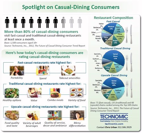 Casual Dining Shows Signs of Life – but New Challenges Arise